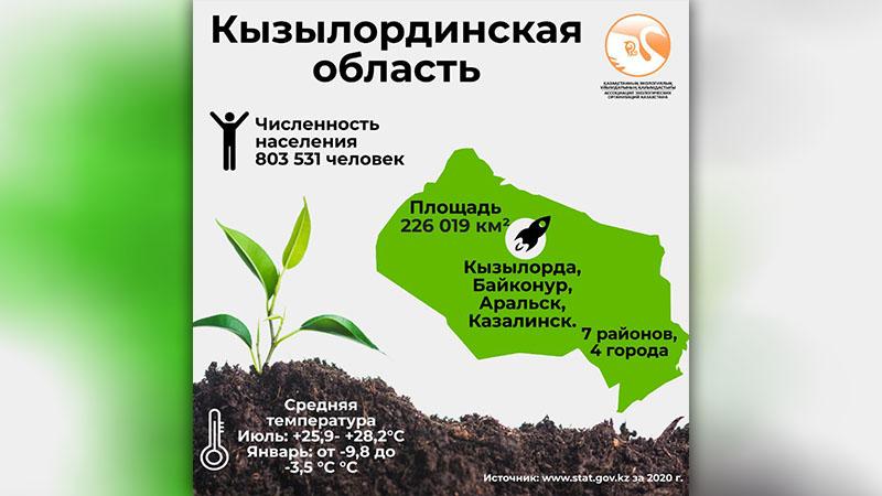 Кызылординская